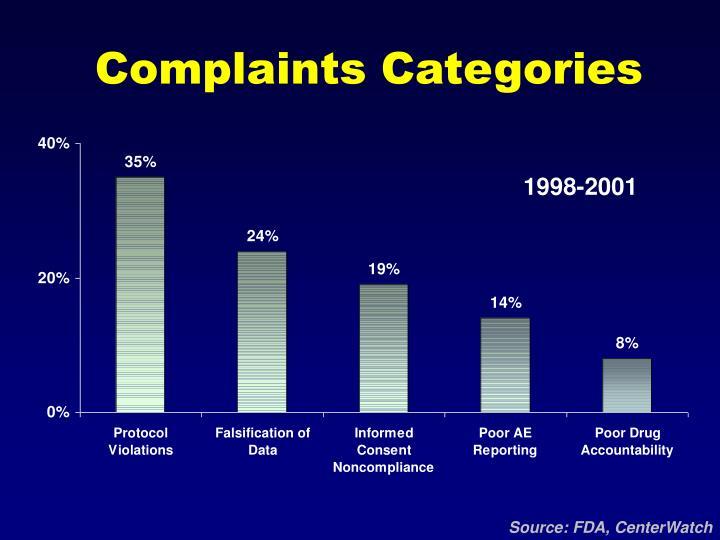 Complaints Categories