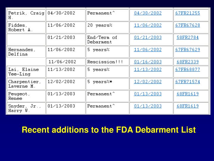 Recent additions to the FDA Debarment List