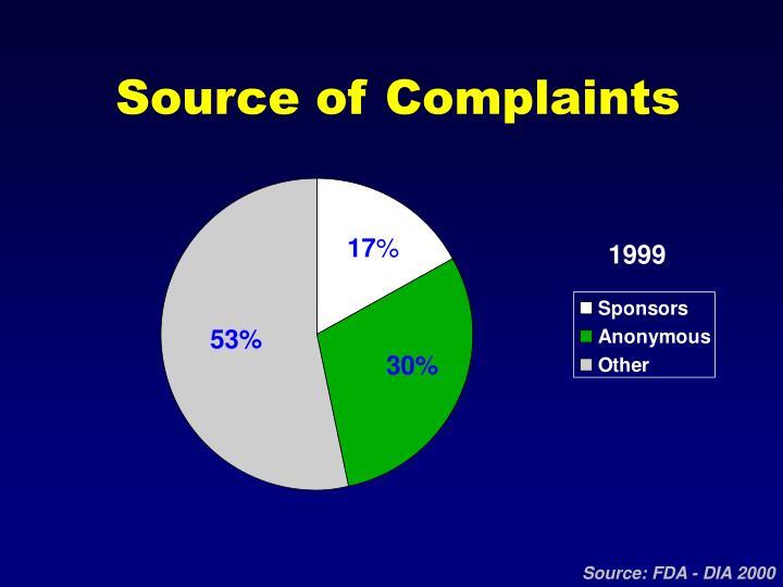 Source of Complaints
