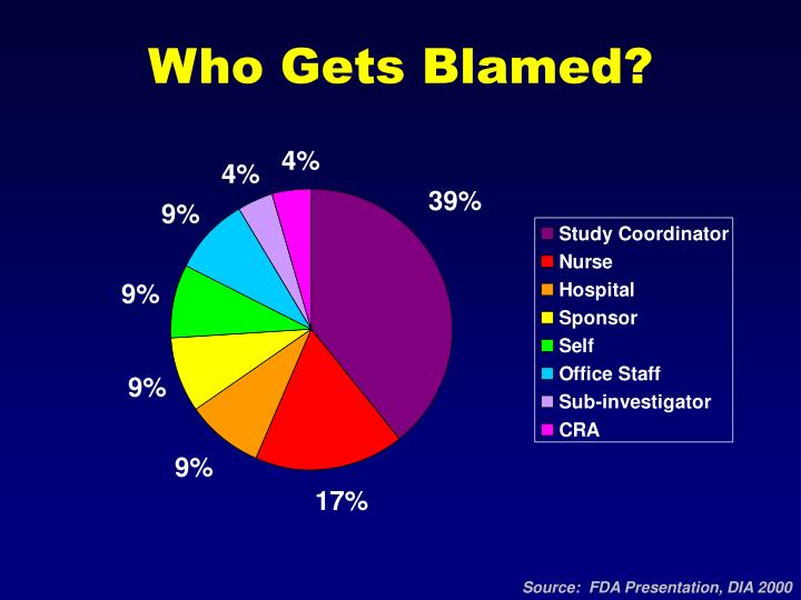 Who Gets Blamed?