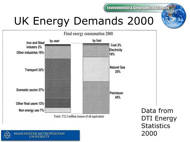 UK Energy Demands 2000