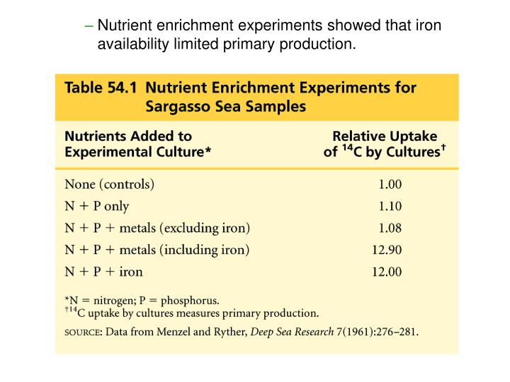Nutrient enrichment experiments showed that iron availability limited primary production.