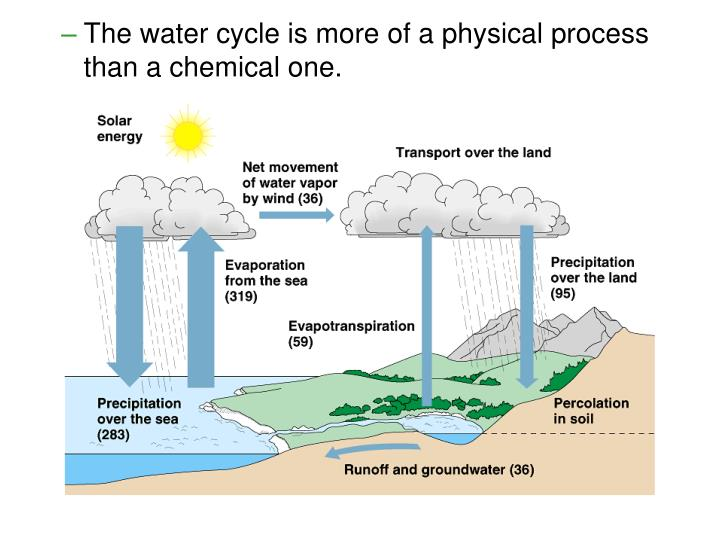 The water cycle is more of a physical process than a chemical one.