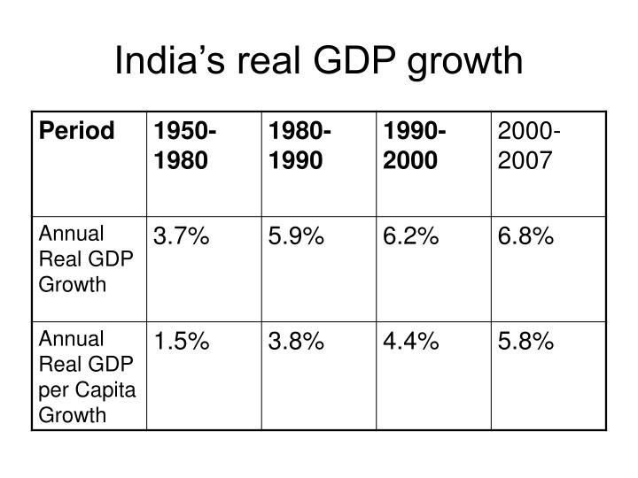 India's real GDP growth