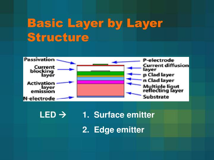 Basic Layer by Layer Structure