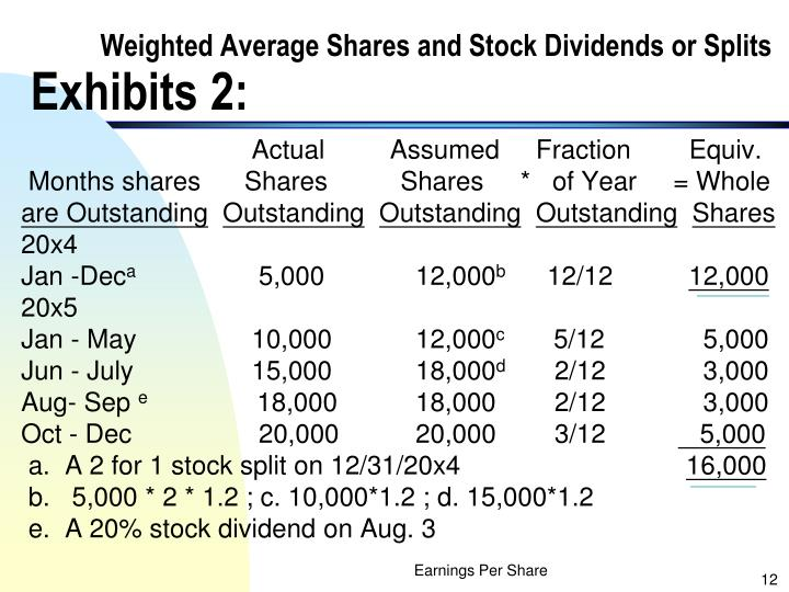 Weighted Average Shares and Stock Dividends or Splits