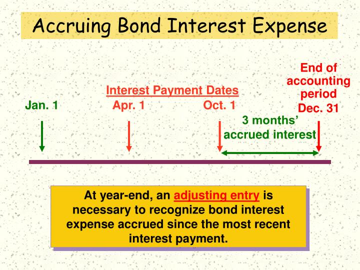 Accruing Bond Interest Expense