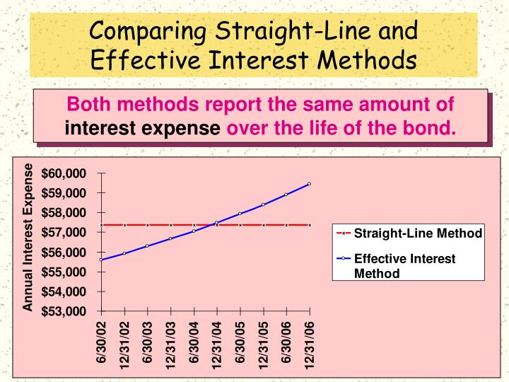 Comparing Straight-Line and Effective Interest Methods