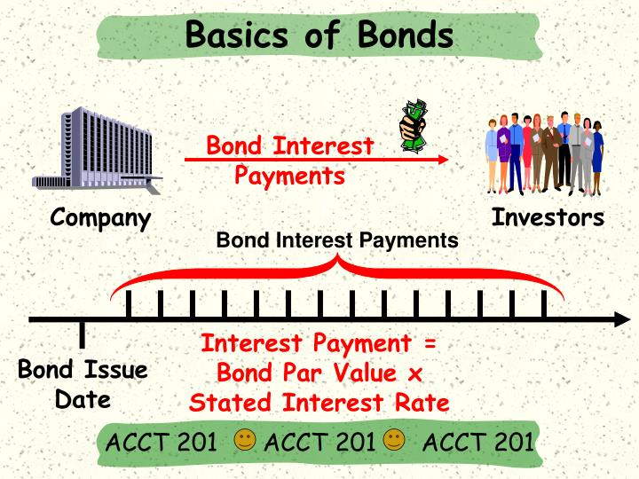 Basics of Bonds