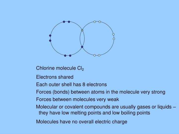 Chlorine molecule Cl