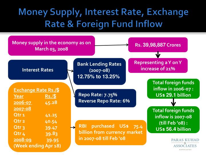 Money Supply, Interest Rate, Exchange  Rate & Foreign Fund Inflow
