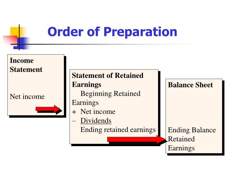 Order of Preparation