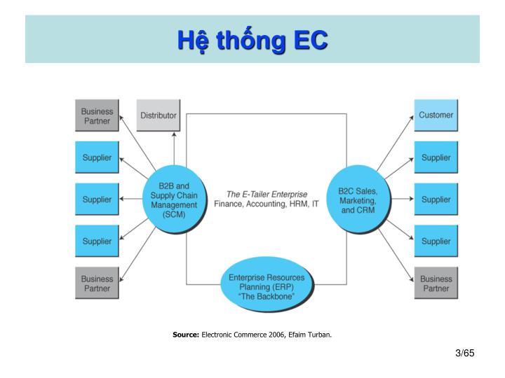 Hệ thống EC