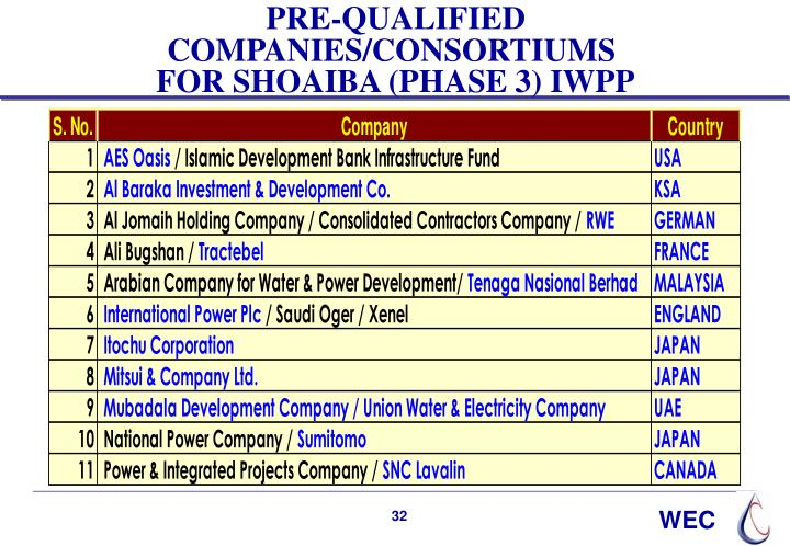 PRE-QUALIFIED COMPANIES/CONSORTIUMS