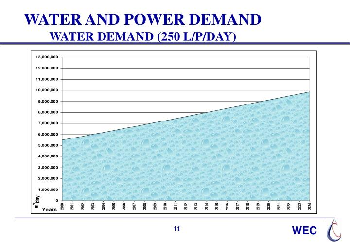 WATER AND POWER DEMAND