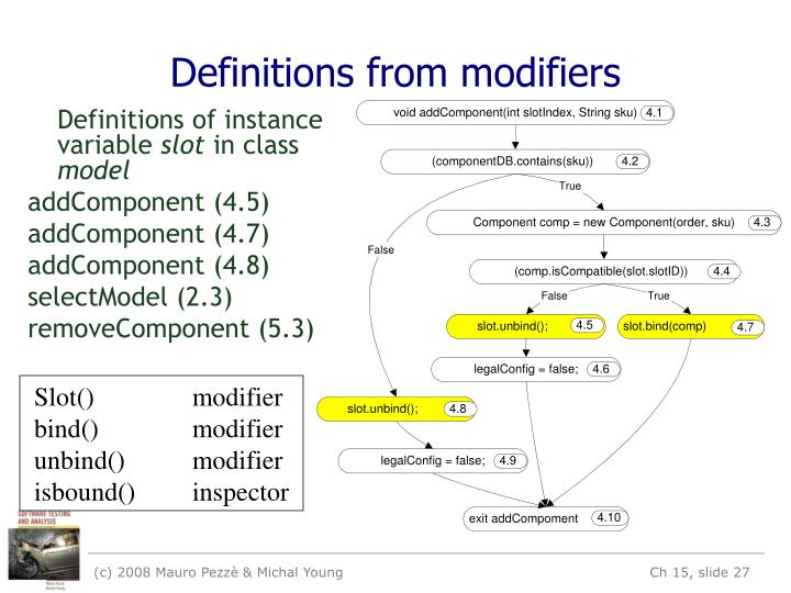 Definitions from modifiers