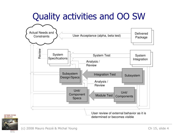 Quality activities and OO SW