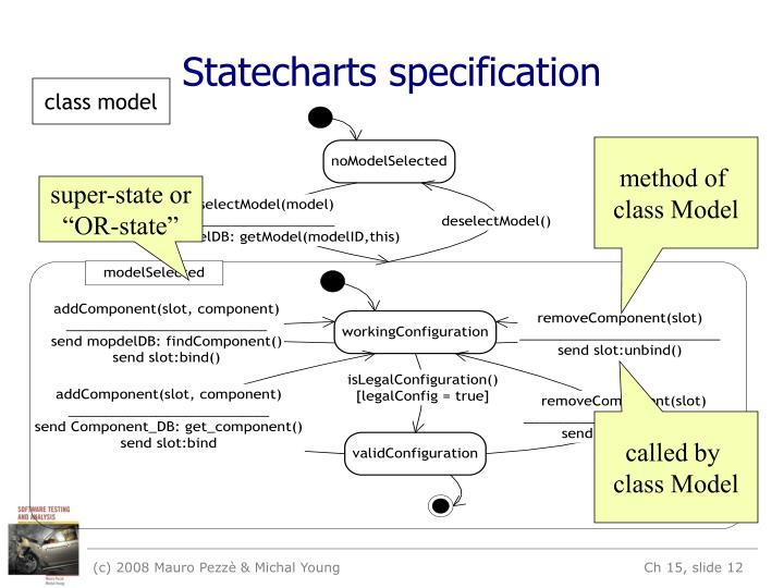 Statecharts specification