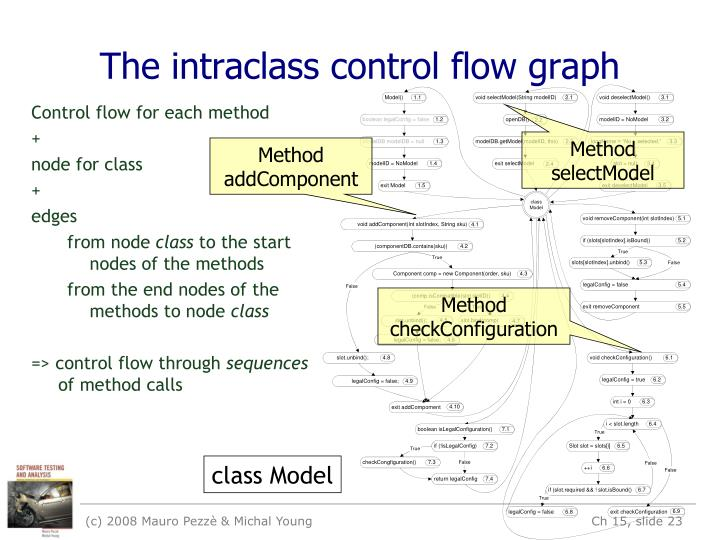 The intraclass control flow graph