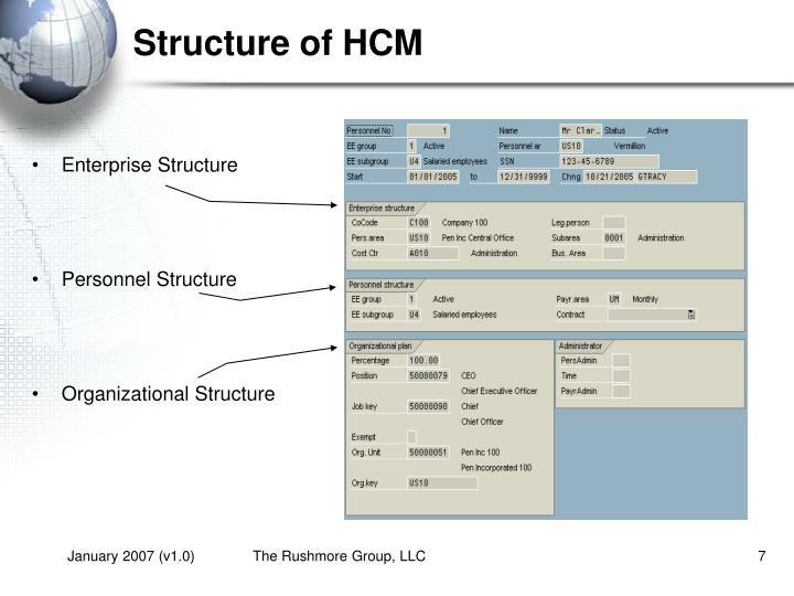 Structure of HCM