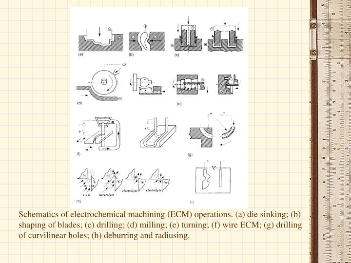 Schematics of electrochemical machining (ECM) operations. (a) die sinking; (b) shaping of blades; (c) drilling; (d) milling; (e) turning; (f) wire ECM; (g) drilling of curvilinear holes; (h) deburring and radiusing.