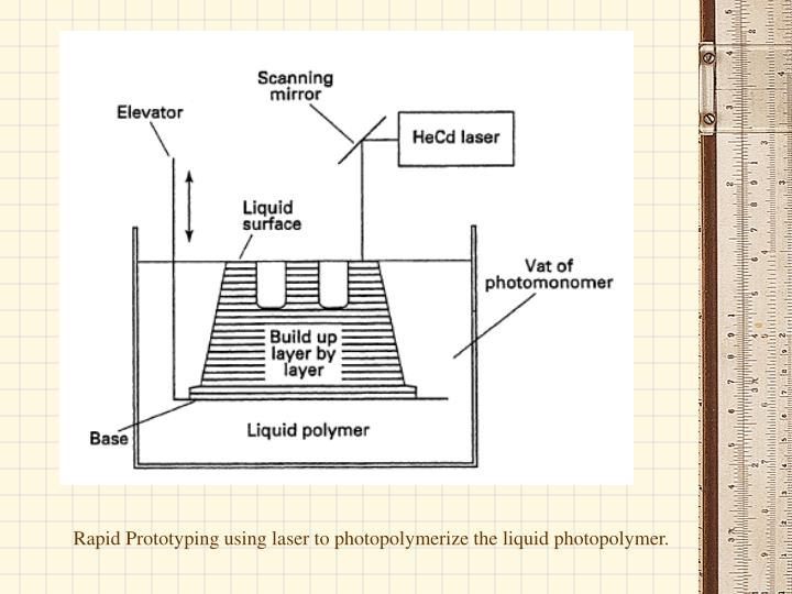 Rapid Prototyping using laser to photopolymerize the liquid photopolymer.