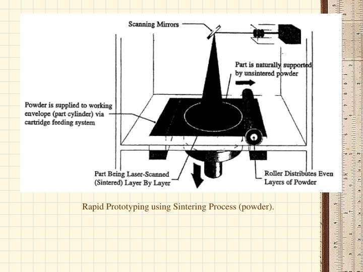 Rapid Prototyping using Sintering Process (powder).