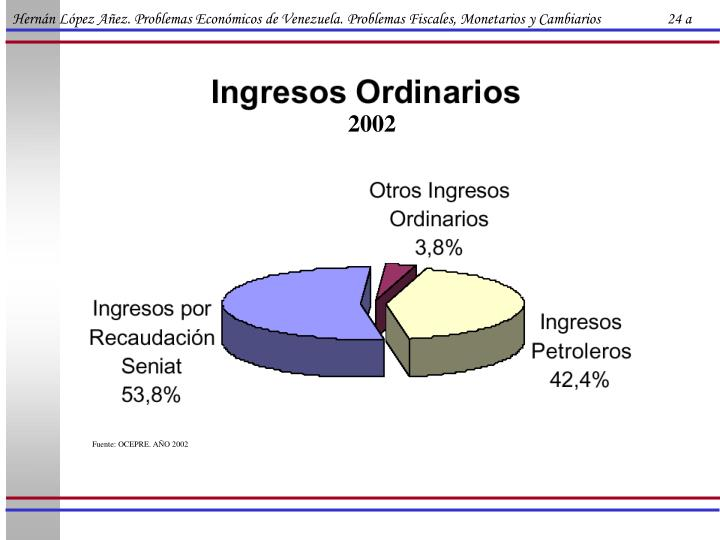 Hernán López Añez. Problemas Económicos de Venezuela. Problemas Fiscales, Monetarios y Cambiarios                   24 a