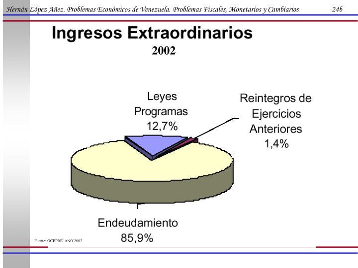 Hernán López Añez. Problemas Económicos de Venezuela. Problemas Fiscales, Monetarios y Cambiarios                   24b