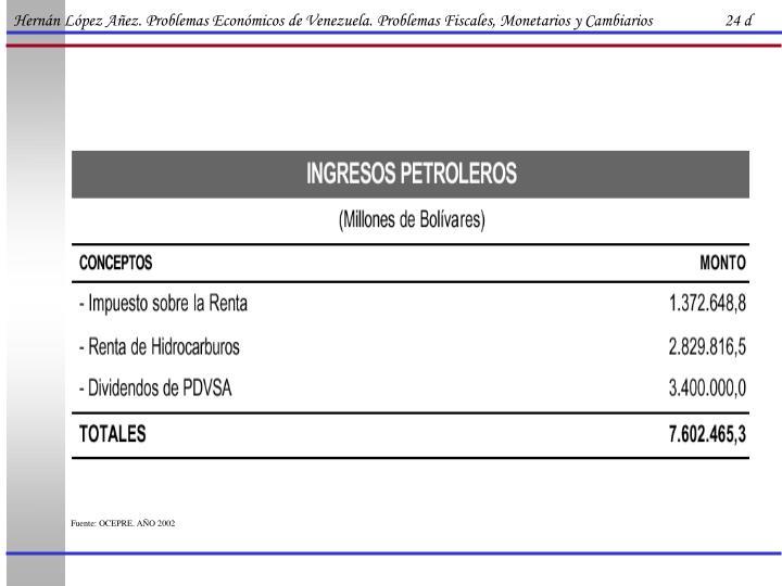 Hernán López Añez. Problemas Económicos de Venezuela. Problemas Fiscales, Monetarios y Cambiarios                   24 d