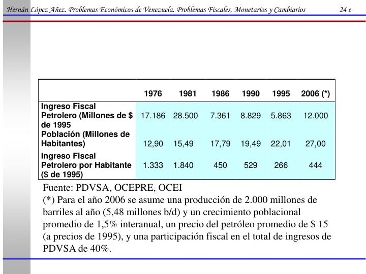 Hernán López Añez. Problemas Económicos de Venezuela. Problemas Fiscales, Monetarios y Cambiarios                   24 e
