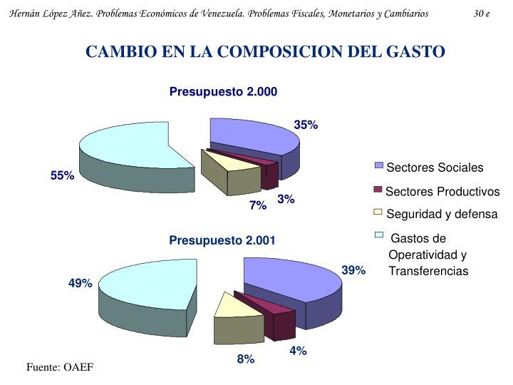 CAMBIO EN LA COMPOSICION DEL GASTO