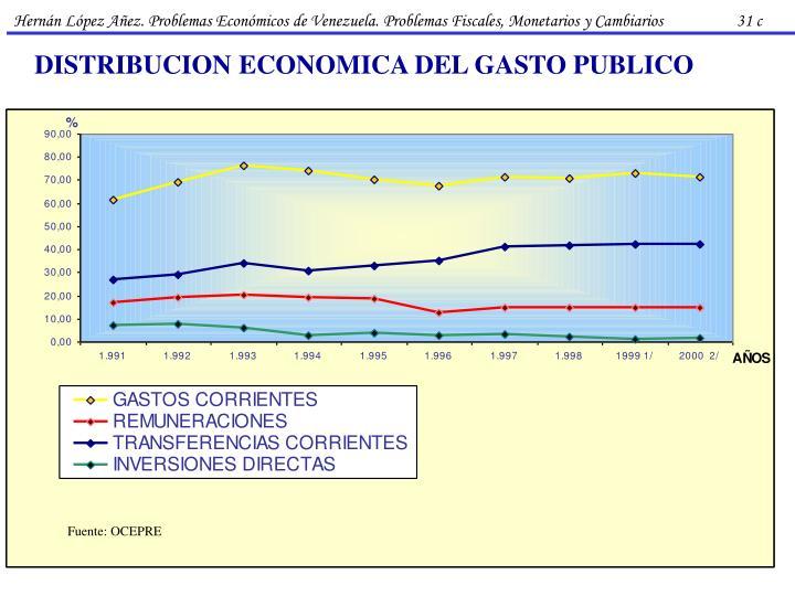 Hernán López Añez. Problemas Económicos de Venezuela. Problemas Fiscales, Monetarios y Cambiarios                   31 c