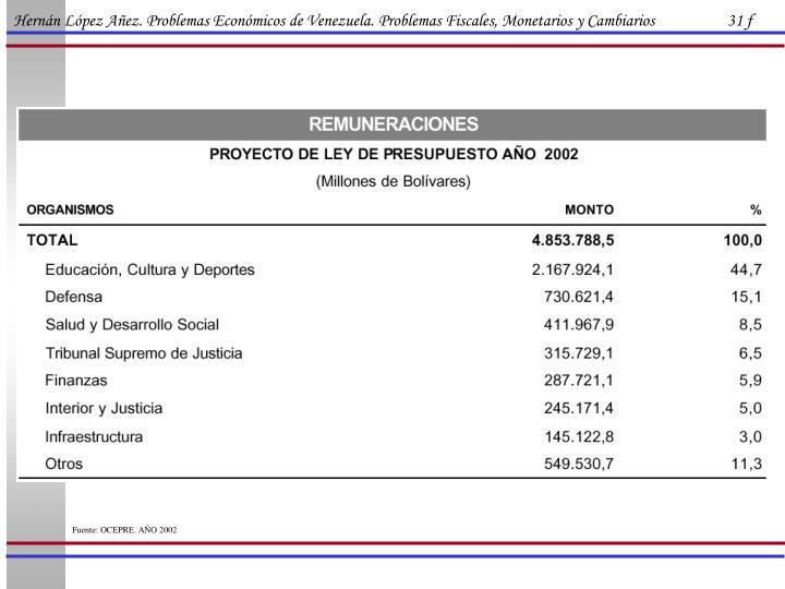 Hernán López Añez. Problemas Económicos de Venezuela. Problemas Fiscales, Monetarios y Cambiarios                   31 f