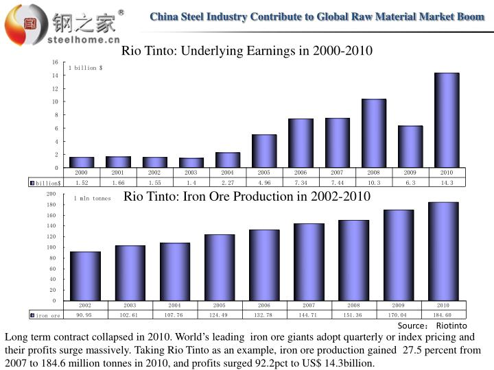China Steel Industry Contribute to Global Raw Material Market Boom