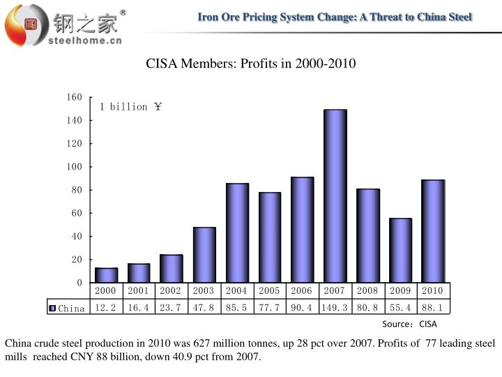 Iron Ore Pricing System Change: A Threat to China Steel