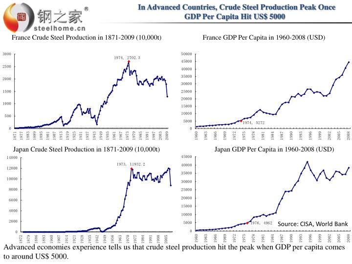 In Advanced Countries, Crude Steel Production Peak Once  GDP Per Capita Hit US$ 5000