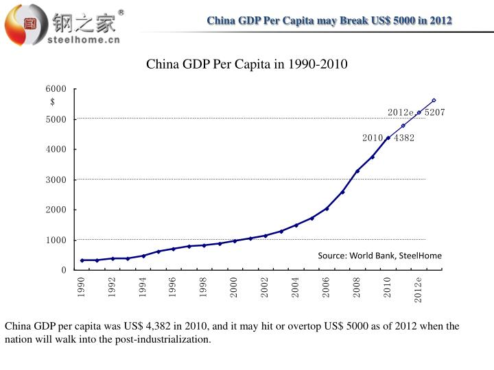China GDP Per Capita may Break US$ 5000 in 2012