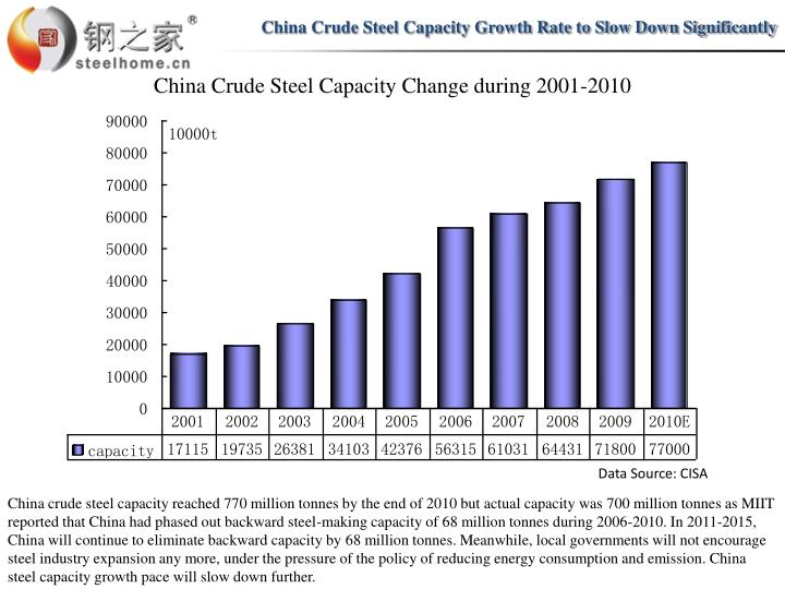 China Crude Steel Capacity Growth Rate to Slow Down Significantly