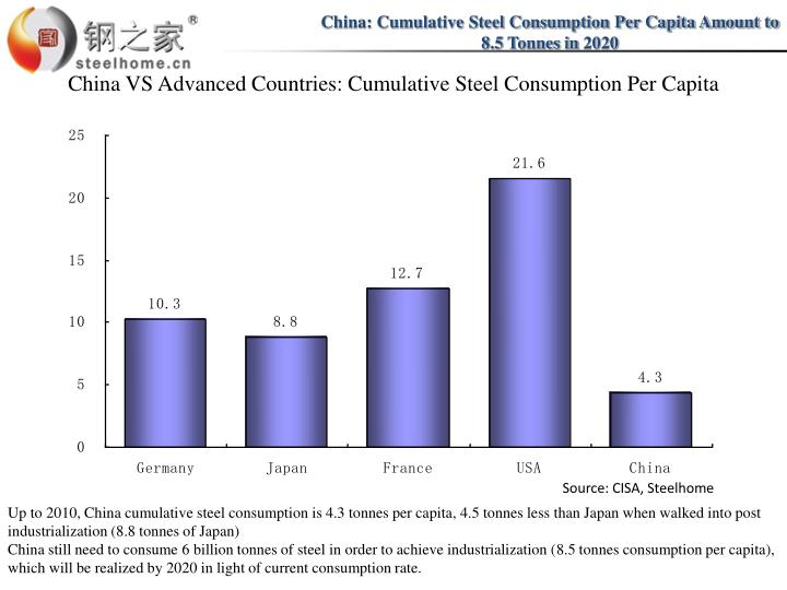 China: Cumulative Steel Consumption Per Capita Amount to 8.5 Tonnes in 2020