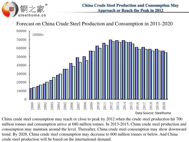 China Crude Steel Production and Consumption May Approach or Reach the Peak in 2012