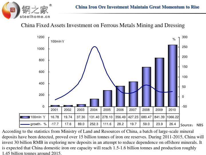 China Iron Ore Investment Maintain Great Momentum to Rise