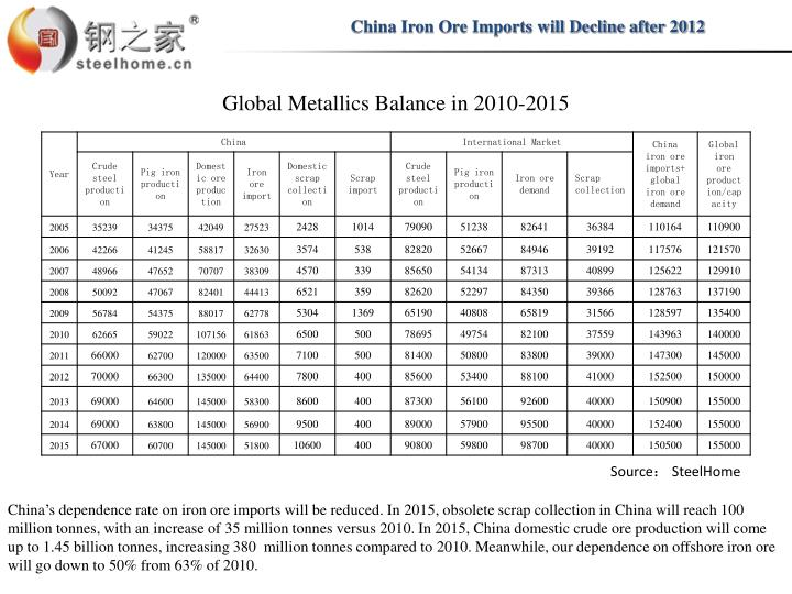 China Iron Ore Imports will Decline after 2012