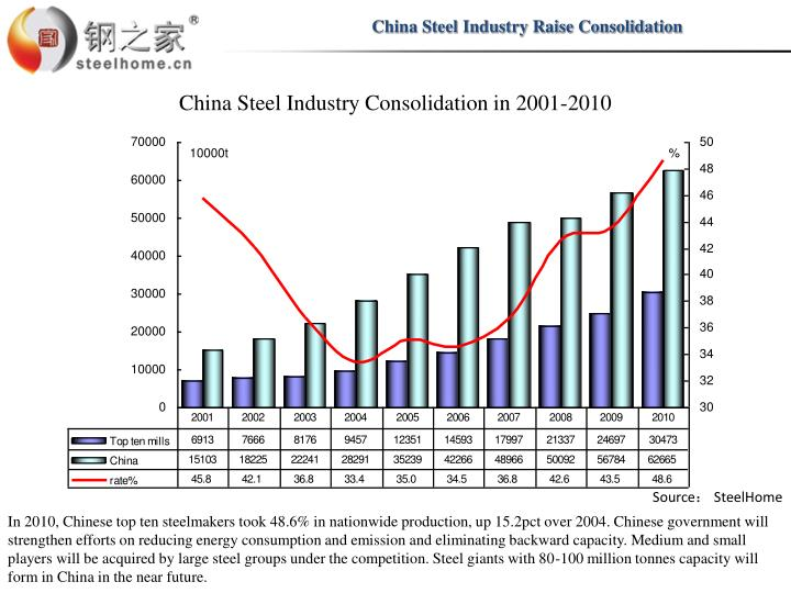 China Steel Industry Raise Consolidation