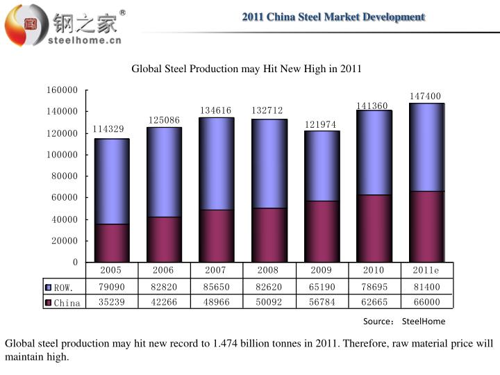 2011 China Steel Market Development