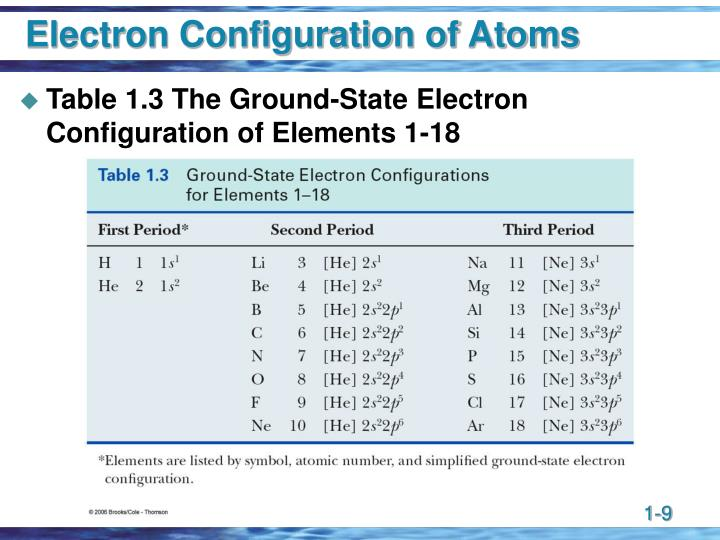 Electron Configuration of Atoms