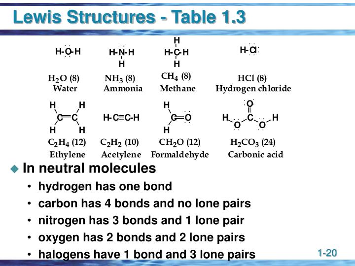 Lewis Structures - Table 1.3