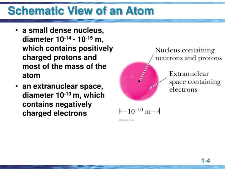 Schematic View of an Atom