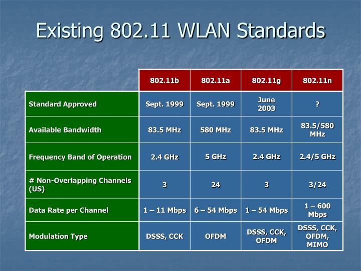Existing 802.11 WLAN Standards