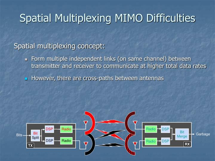 Spatial Multiplexing MIMO Difficulties